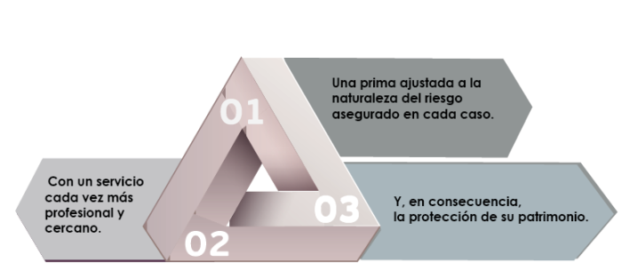 ASEMAS Fortalezas Blog